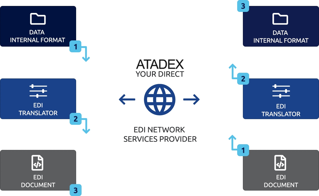 What is EDI | Atadex EDI/B2B Solutions Service Provider